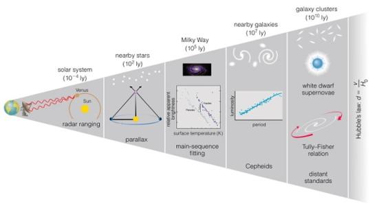 Tangga jarak kosmik