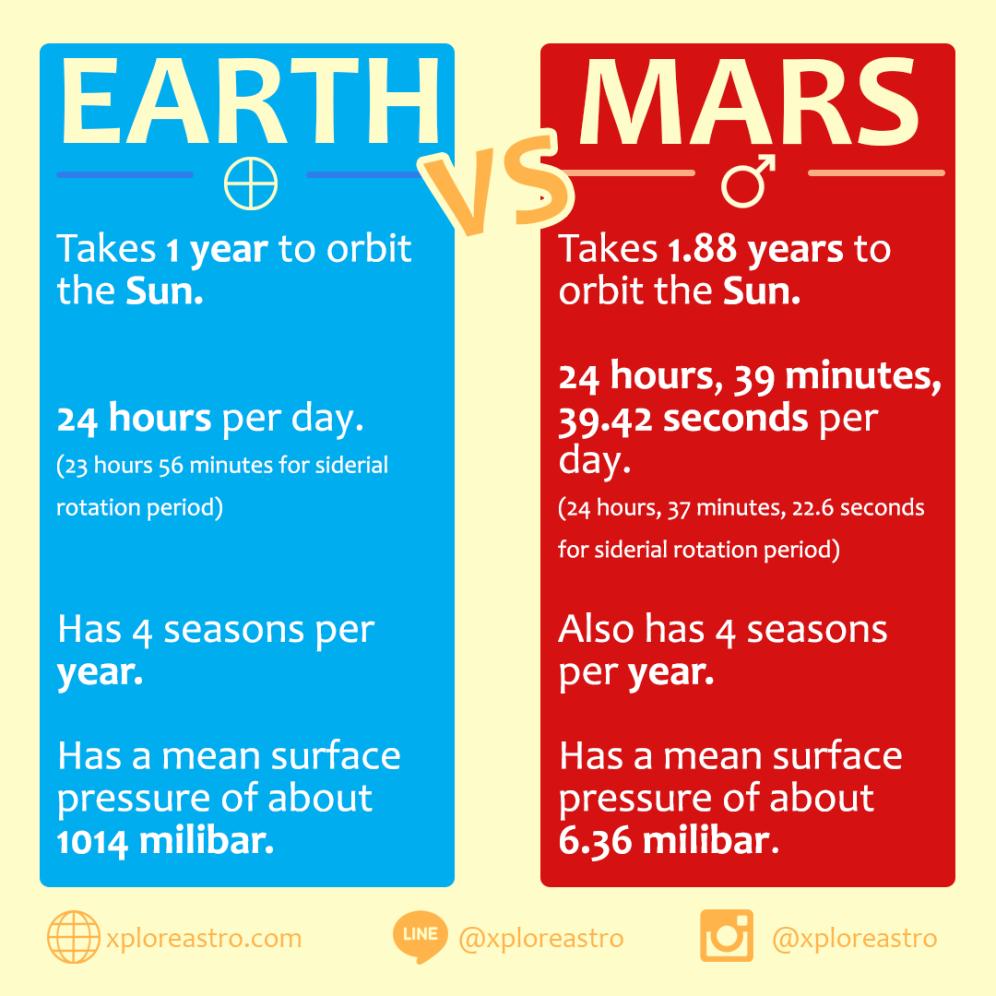 Bumi dan Mars