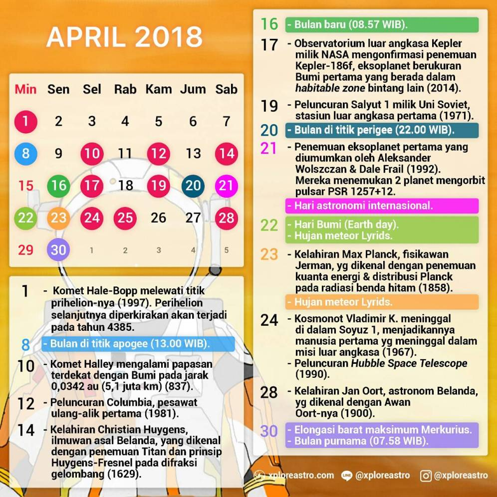 fakta astro april